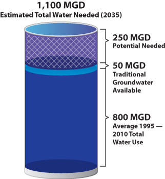 Cylinder graphic showing needed water